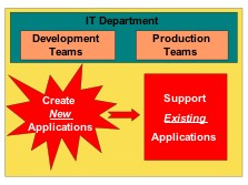 Typical IT Department Structure and responsibility breakdown